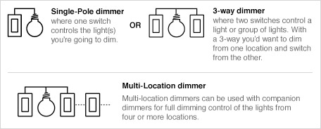 dimmer types chart