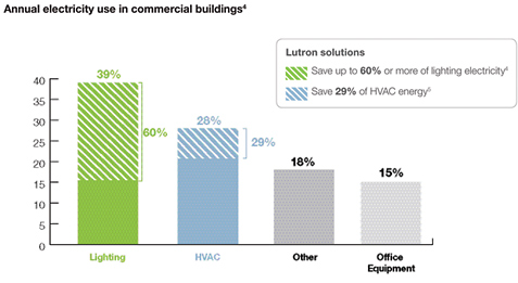 Annual electricity usage in commercial buildings