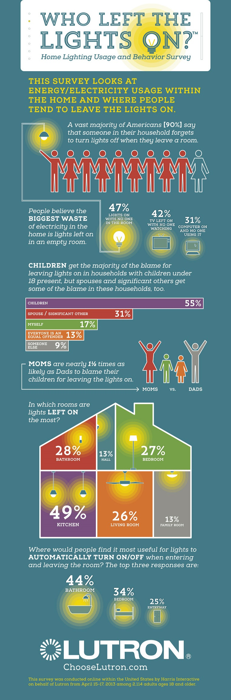 Who Left the Lights On Infographic - Motion sensing light switches ...