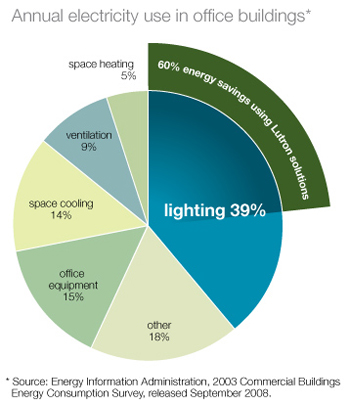 Single-room Light Control  sc 1 st  Lutron & Efficient Light Control with Lutron Equals Commercial Energy Savings azcodes.com