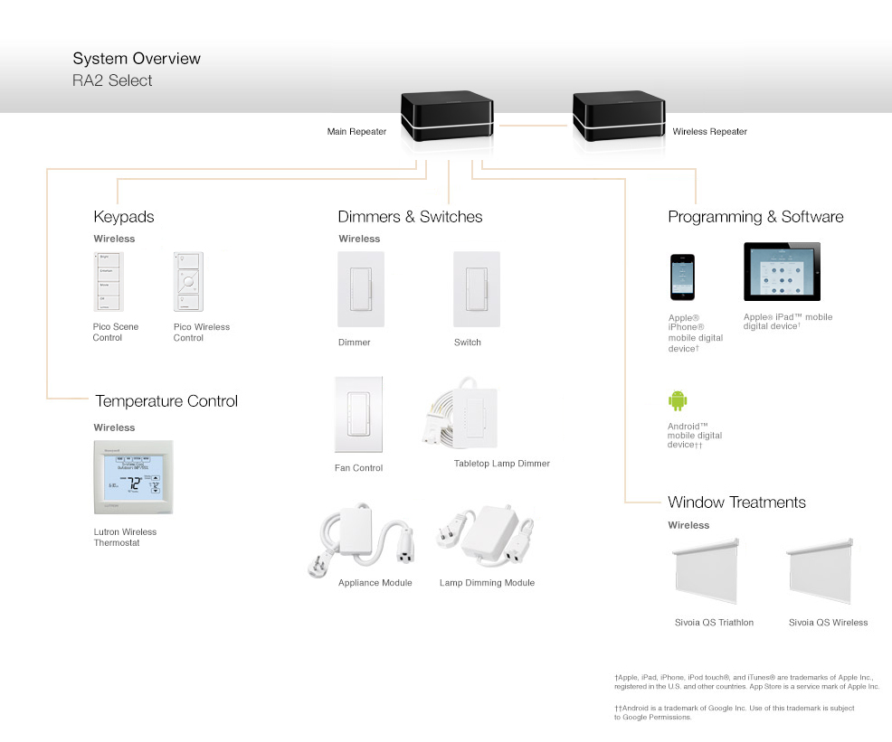Lutron Ra2 Select Components And Compatible Products