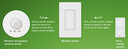 lutron's wireless control system
