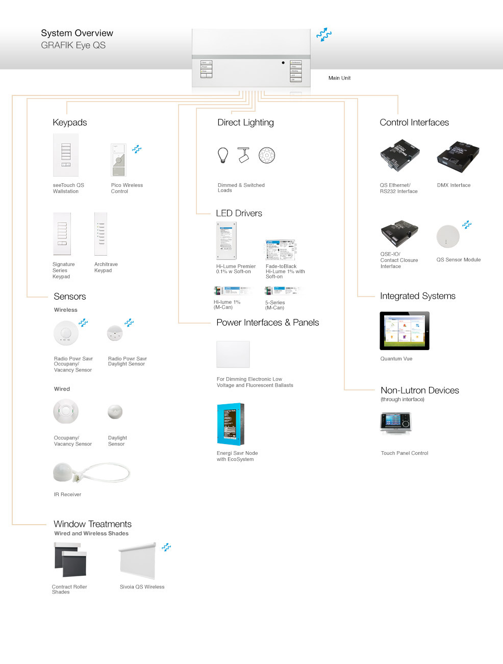 Lutron Grafik Eye Qs Components And Compatible Products Enet Wire Diagram The Above Provides An Overview Of That Constitute System As Well