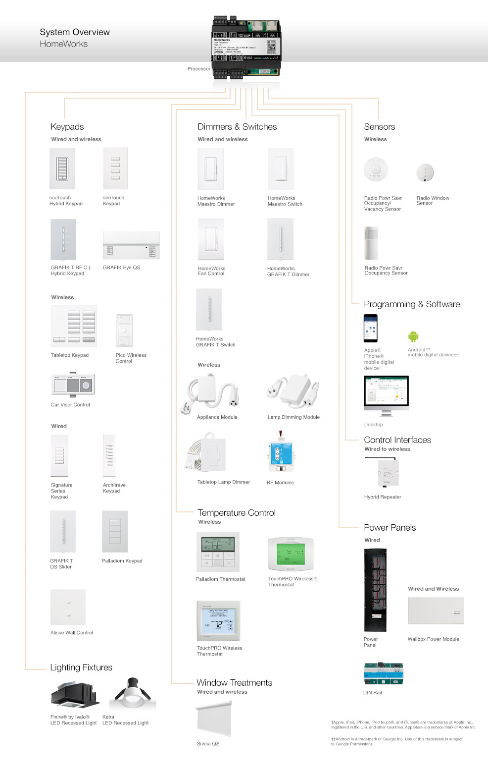lutron home automation systems