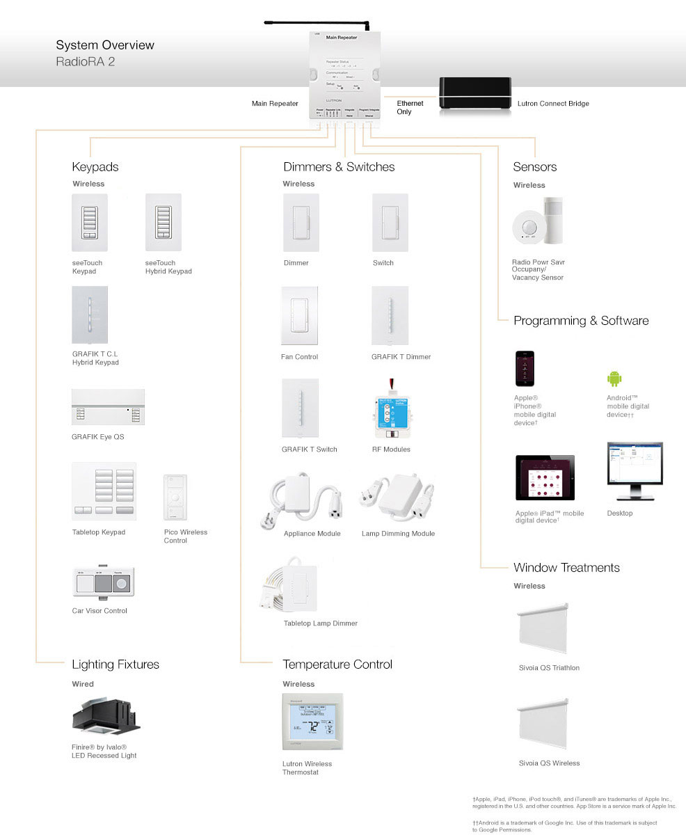 Lutron Radiora Wiring Diagram The Portal And Forum Of Dimmer 2 Components Compatible Products Rh Com Grafik Eye
