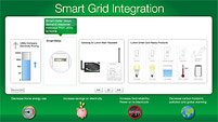 Smart Grid Demo