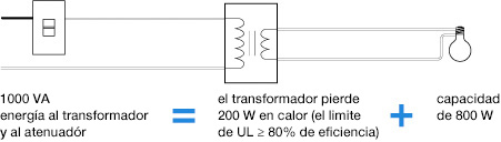 magnetic low voltage chart