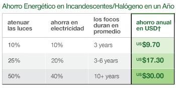 energy savings chart