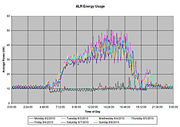 Real-Time Energy Metering via Third-Party Technology