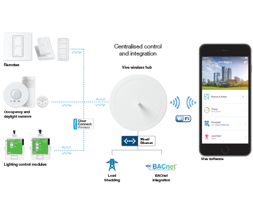 Lutron Wireless Lighting Control System