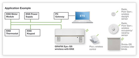 GRAFIK Eye KNX Application